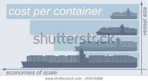 Illustrated Bar Chart Showing Economies Scale