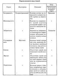 Реферат Качество хлопчатобумажных тканей Таблица 1
