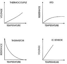 Thermistor Accuracy Chart Comparison Of Temperature Sensors