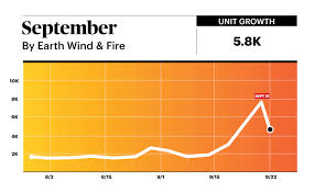 Rs Charts Earth Wind Fires September Makes A Comeback