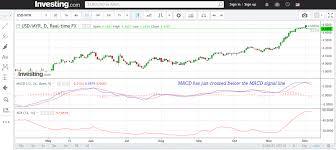 Us Dollar Vs Malaysian Ringgit Chart Myr Usd Chart Forex Trading