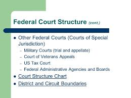 Federal Court Structure Chart Federal California Courts Case Reports The Basics Real