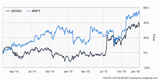 microsoft stock charts microsoft stock nasdaq msft is an attractive bet for tech investors