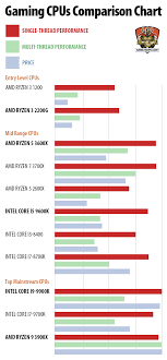 Amd Comparison Chart Pc Cpu Guide Best Cpu For Pc Gaming Game Maps Com