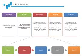 Sipoc Software Create Sipoc Diagrams Instantly