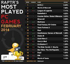 World Of Tanks Ranking On Pc Most Played Chart Wot Guru