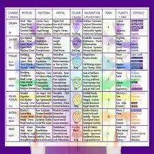 Detailed Chakra Balancing Chart For Beginners