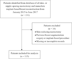Estimation Of Implant Size Based On Mammograms In Immediate