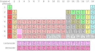 Free Images - SnappyGoat.com- bestof:Periodic table simple nl.svg ...