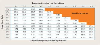 Centrelink Rate Charts Australian Unity Money Insights How Long Will Your Savings