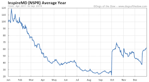 Inspiremd Stock Price History Charts Nspr Dogs Of The Dow
