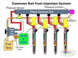 diesel common rail injection facts 1 diesel common rail injection facts 1