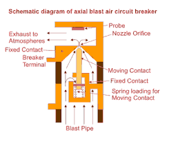 air circuit breaker air blast circuit breaker electrical4u axial blast air circuit breaker