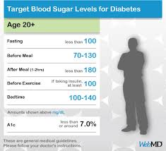 Glucose Chart By Age Chart Of Normal Blood Sugar Levels For Adults With Diabetes