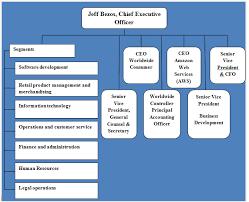 Amazon Organizational Structure In 2019 Organizational