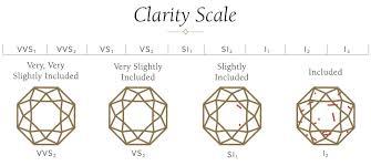 Diamond Clarity Chart 4 Cs Diamond Quality Jared