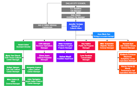 Management Organization Chart City Of Dallas Office Of