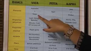 Vata Foods Chart Understanding Ayurveda Doshas Vata Pitta And Kapha With Chart Presentation Hd