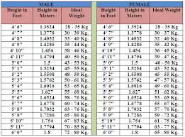Men S Age Weight Chart 13 Prototypic Average Weight Per Height And Age Chart