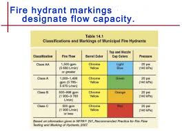 Fire Hydrant Flow Rate Chart 44 Reasonable Hydrant Flow Chart