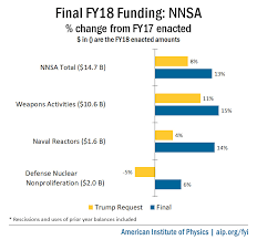 Final Fy18 Appropriations National Nuclear Security