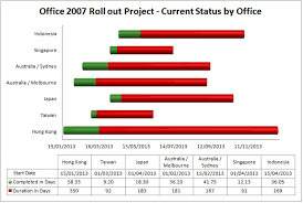 How To Draw A Column Chart In Excel 2007 How To Create A Gantt Chart Template Using Excel 2007 Or