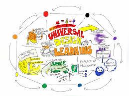 Design For Learning Universal Design For Learning Based On Tss Uoguelph Ca Ui