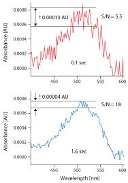 Troubleshooting Uv Visible Spectroscopy