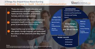 Top Health Education Communication Online Degrees