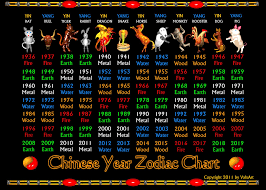 Chinese Zodiac Years Chart Valxarts Chinese Zodiac Years 1936 To 2019 And Elements C