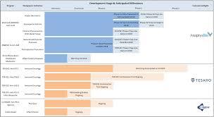Cinqair Dosing Chart Document