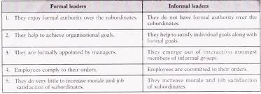 essay on leadership in an organisation essay 5 theories of leadership