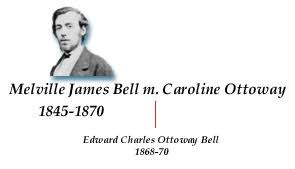 family tree   alexander graham bell family papers at the library  melville james bell