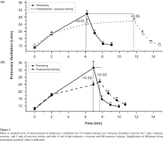 Blood Pressure After Exercise Chart Effects Of Ischemic Training On Leg Exercise Endurance