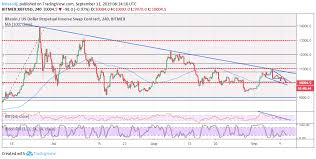 Xbt Usd Analysis Bitcoins Falling Wedge Pattern Reversal
