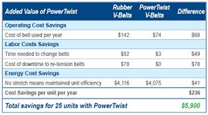 Powertwist Air Condenser Cost Savings
