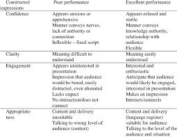 Body Language Meanings Characteristics Of Positive And Negative Communication Performance
