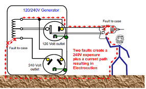 generator question the neutral ground bond in a generator is not something to be taken lightly because in a double fault situation like that illustrated above the two faults