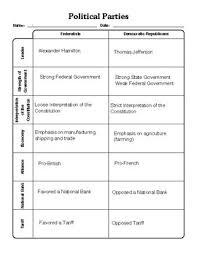 The Federalists Vs The Republicans Chart United States History Political Parties Federalists Vs Democratic Republicans