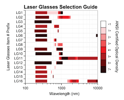 Laser Burning Chart Certified Laser Safety Glasses