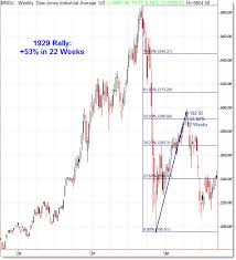 Dow 1929 Crash Chart Stock Trading Apps In India