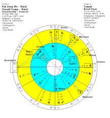 First Meeting Chart Trump Meets Kim In Singapore Modern Vedic Astrology