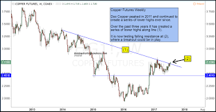 Kimble Charting Solutions Doc Copper Working On Multi Year Breakout Silveristhenew