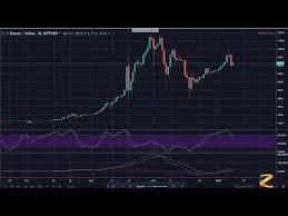 Bitcoin Bitfinex Price Fluctuations Btc Usd Chart 1d Btc