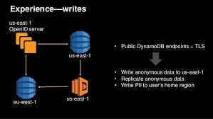 Aws Re Invent 2016 Cross Region Replication With Amazon Dynamodb Str