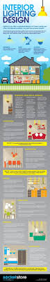 types of interior lighting. Infographic Interior Lighting Design | Infographics Creator Types Of