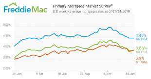 Mortgage Interest Rate Chart Over Time Mortgage Interest Rates Provide Help To Nj Home Sellers And