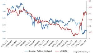 Usd Cnh Risks For Chinese Yuan Chinese Credit Markets At 6 25