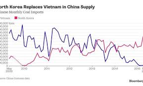 North Korea Gains In China Coal Shipments As Vietnam Bows