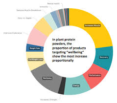 Whey Soy And Pea Protein Market Trends In Sports Nutrition